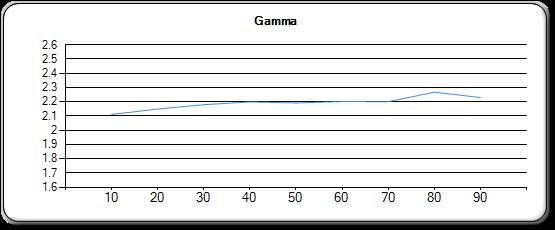 gamma-bc-et-froid