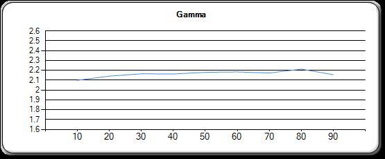 gamma-face-projo