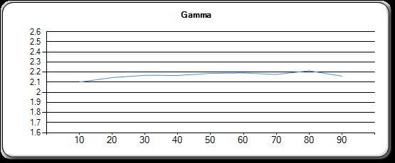 gamma-face-toile