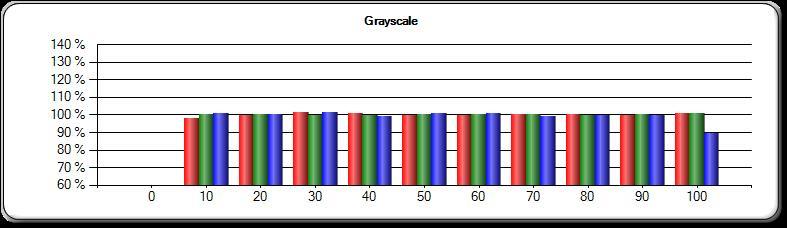 post-greyscale