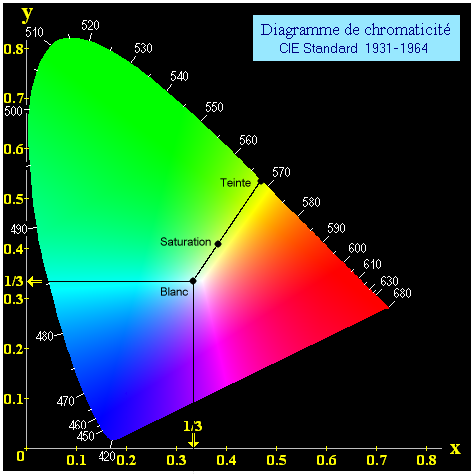 diagramme_de_chromaticite