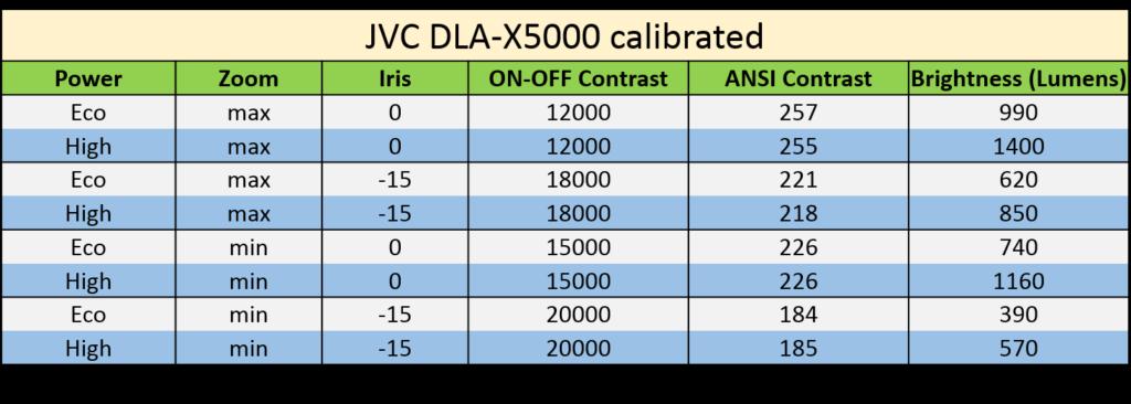 jvc-dla-x5000-contrast-brightness