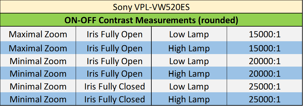 sony-vpl-vw520es-on-off-contrast