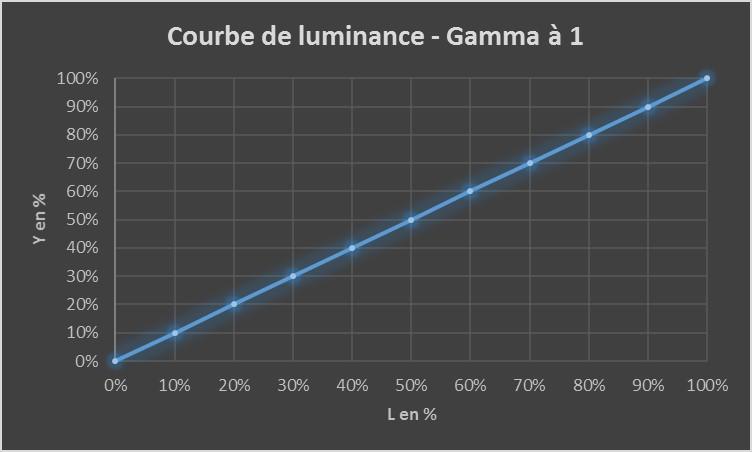 gamma-1