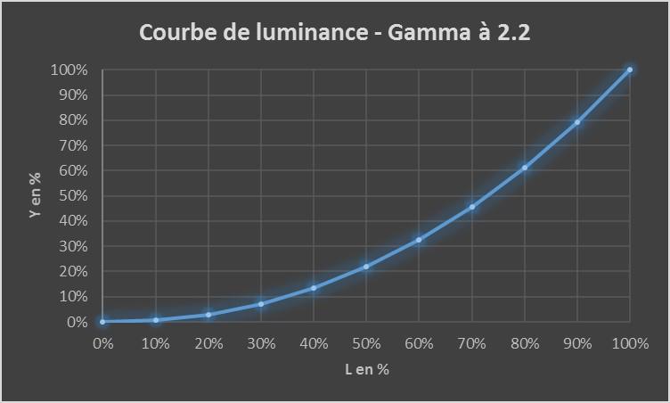 gamma-2-2