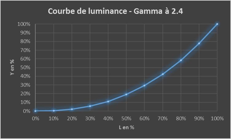 gamma-2-4