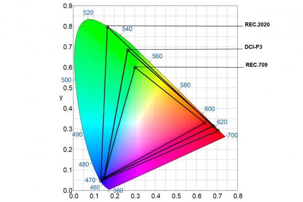 trois-espaces-de-couleurs